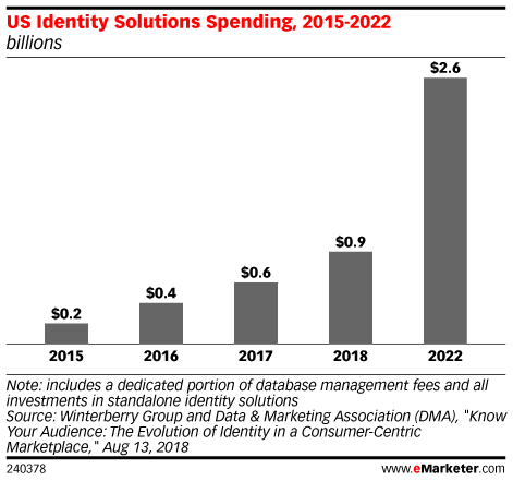 eMarketer US Identify Solutions Spending 2015 - 2022