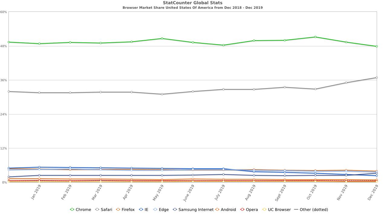 StatCounter Browser Market Share Data
