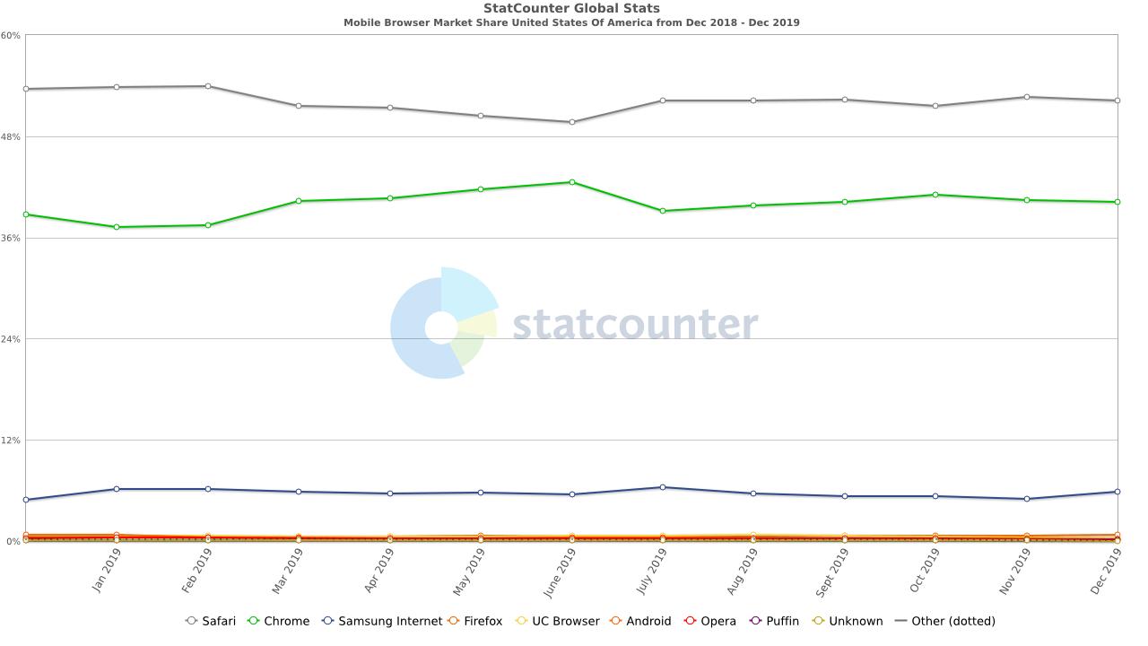 StatCounter Mobile Browser Market Share Data