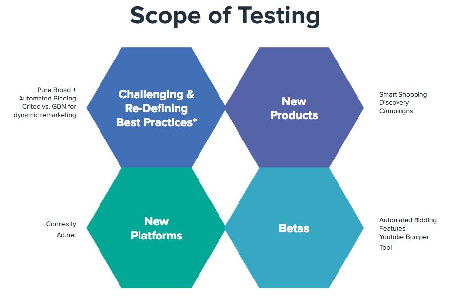 Scope of Testing Diagram