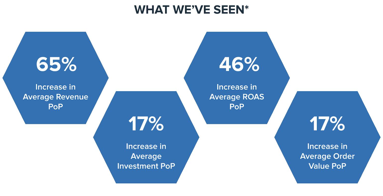 Average Testing Results