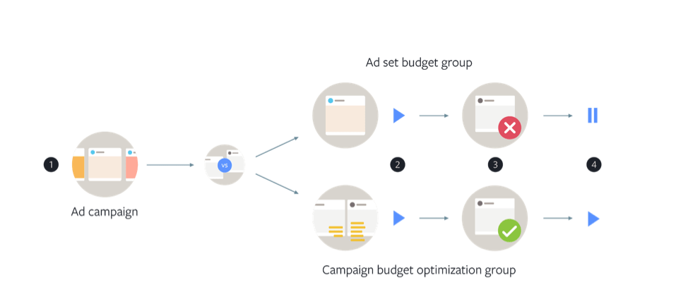 Campaign Budget Optimization example