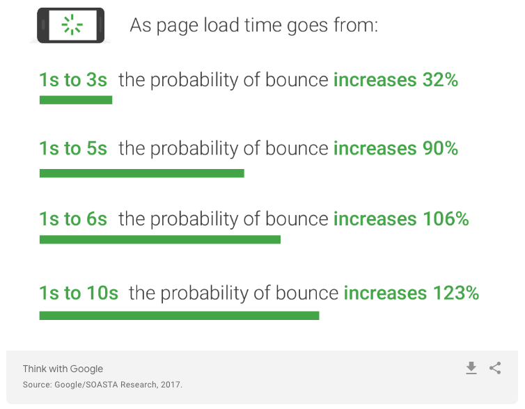 Google Page Speed Stats
