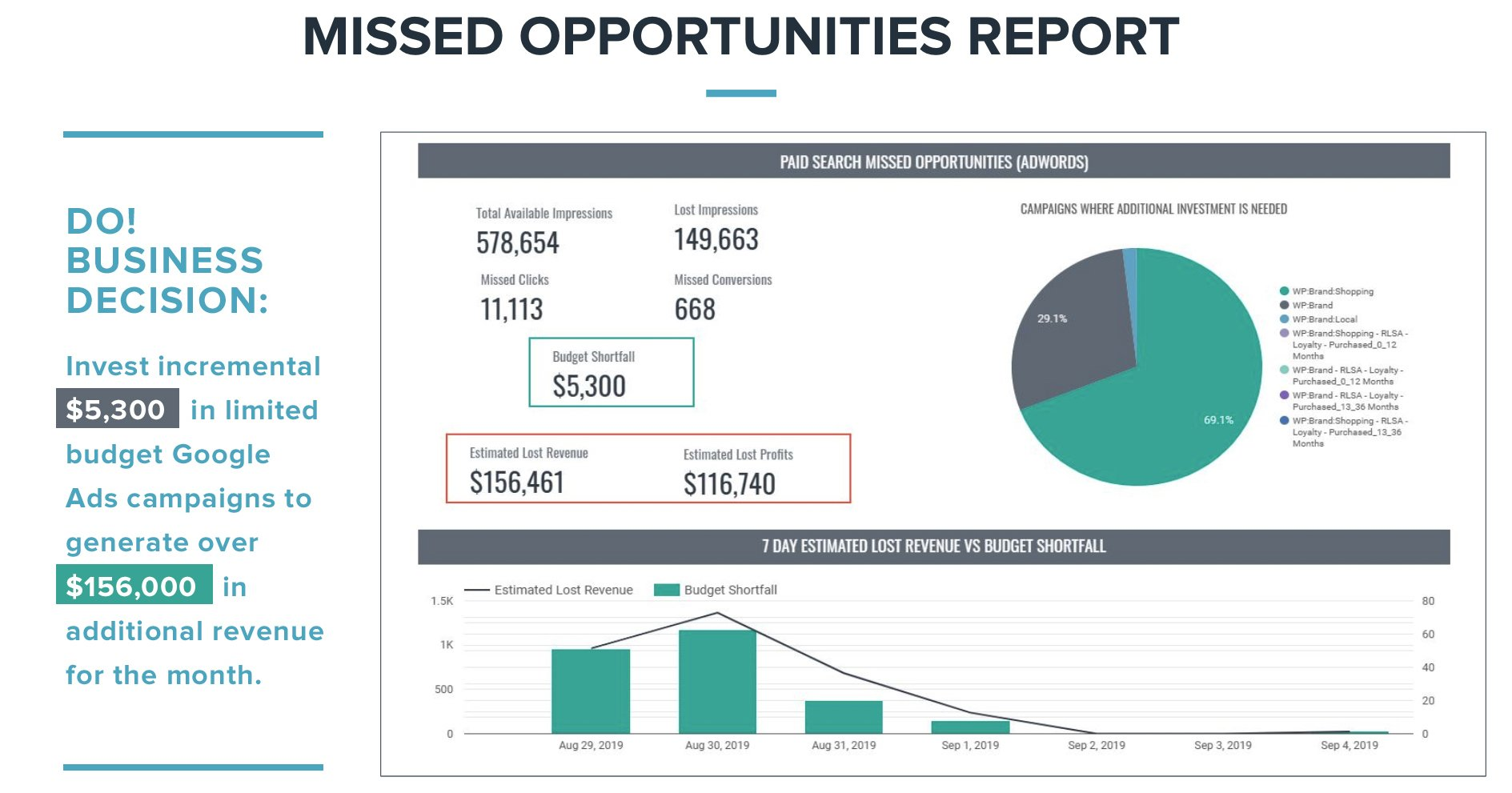 Missed Opportunities Report