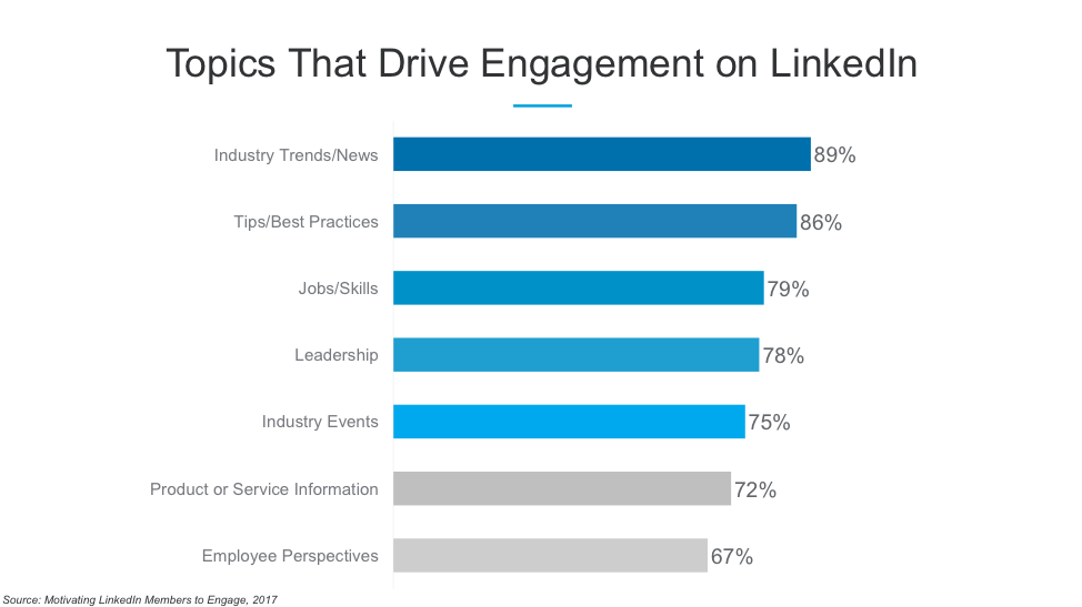 blue bar graph of linkedin topics and engagement