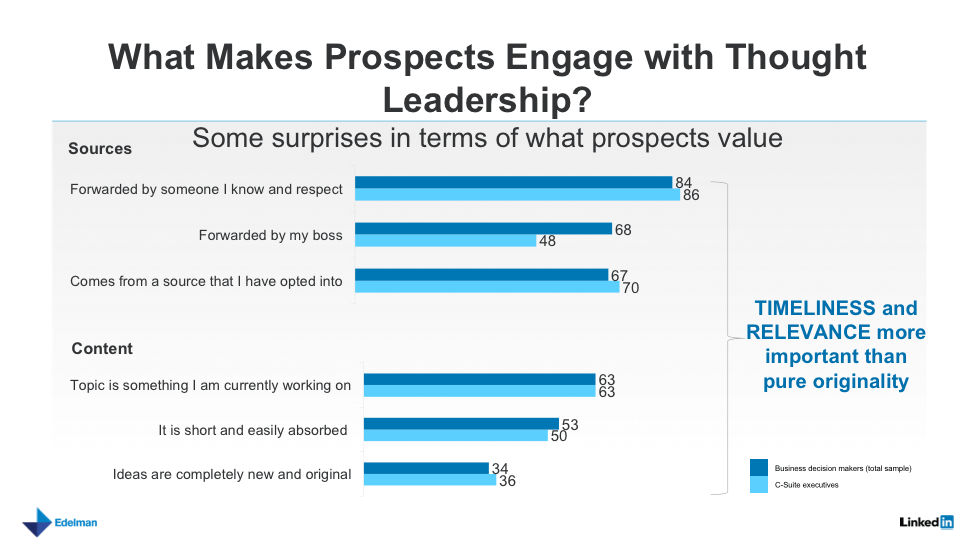 blue bar graph about prospect engagement with thought leadership