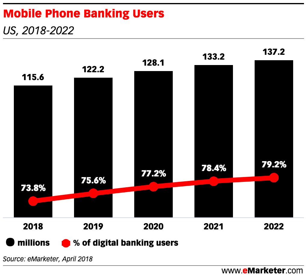 mobile phone banking users graph
