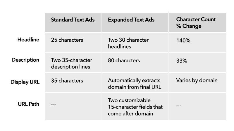 table showing difference in expanded text ads vs. standard