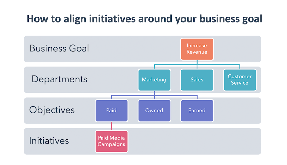 Charting Business Goal Alignment