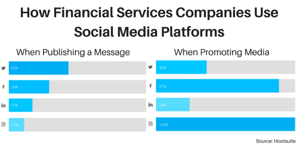How Financial Services Companies Use Social Media Platforms