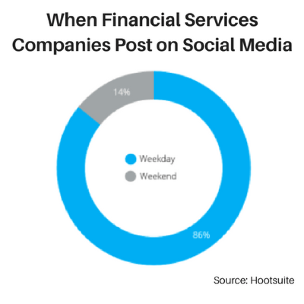 When Financial Services Companies Post On Social Media