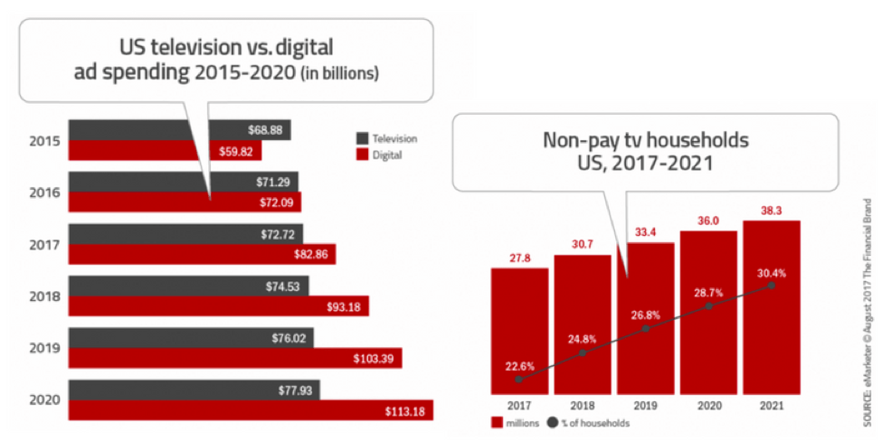 Red bar showing ad spending