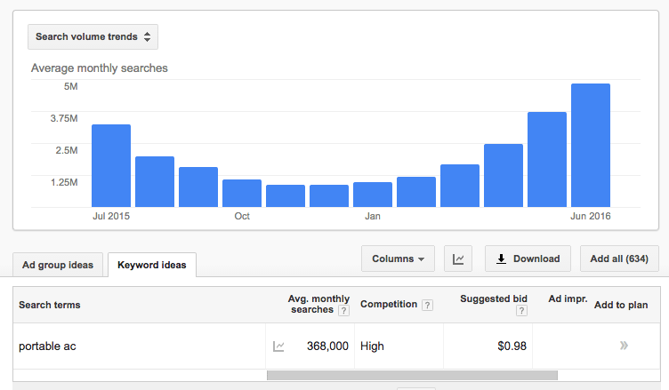portable ac yoy google search volume trends screenshot