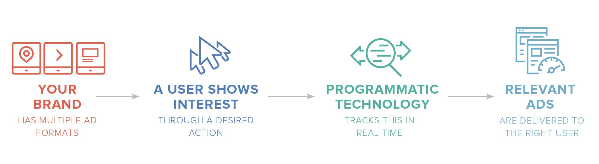 Programmatic Advertising Process