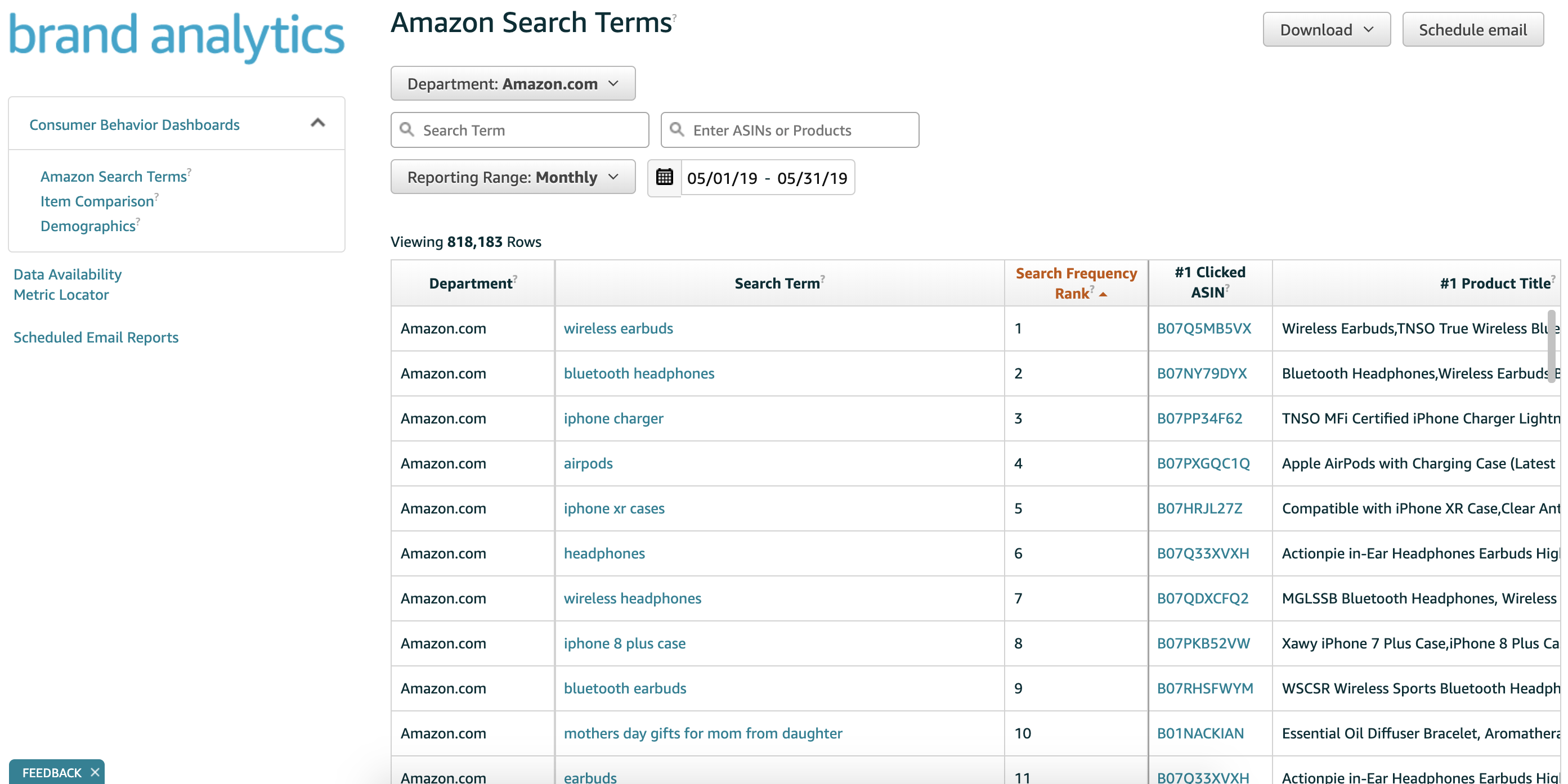 Amazon Search Terms In Amazon's Brand Analytics Dashboard