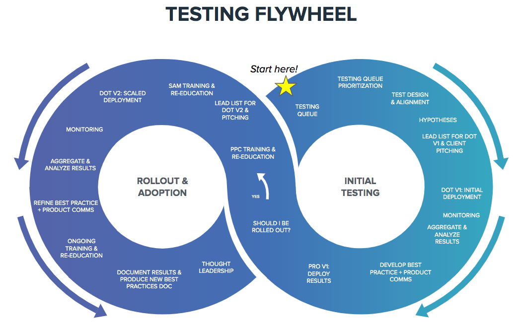 Testing Flywheel