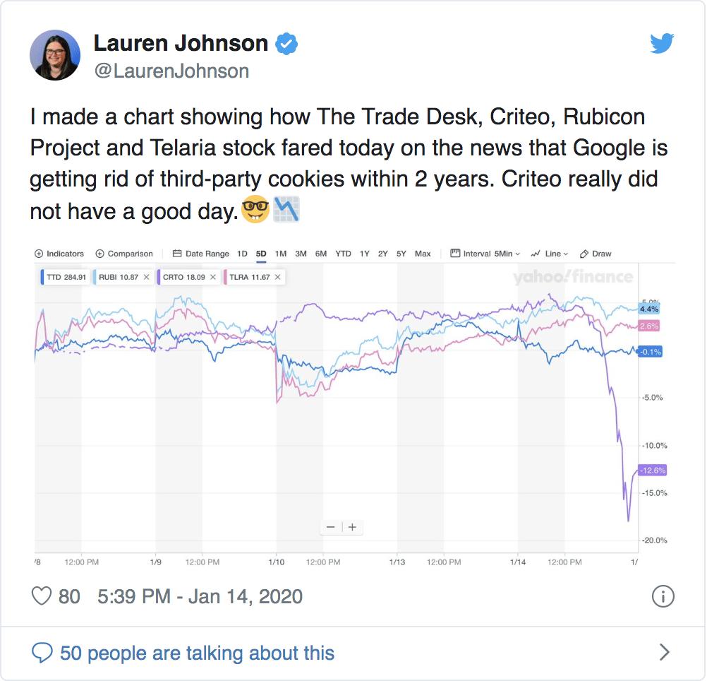 Lauren Johnson Tweet Criteo Stock Decline