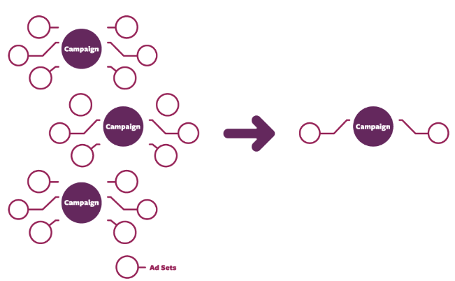 Simplified Account Structure