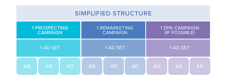 Simplified Structure for Facebook Account
