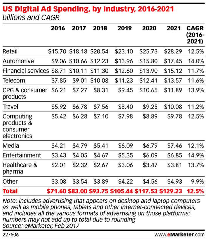 digital ad spending emarketer chart