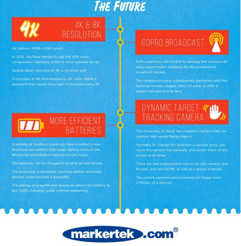 Markertek.com infographic