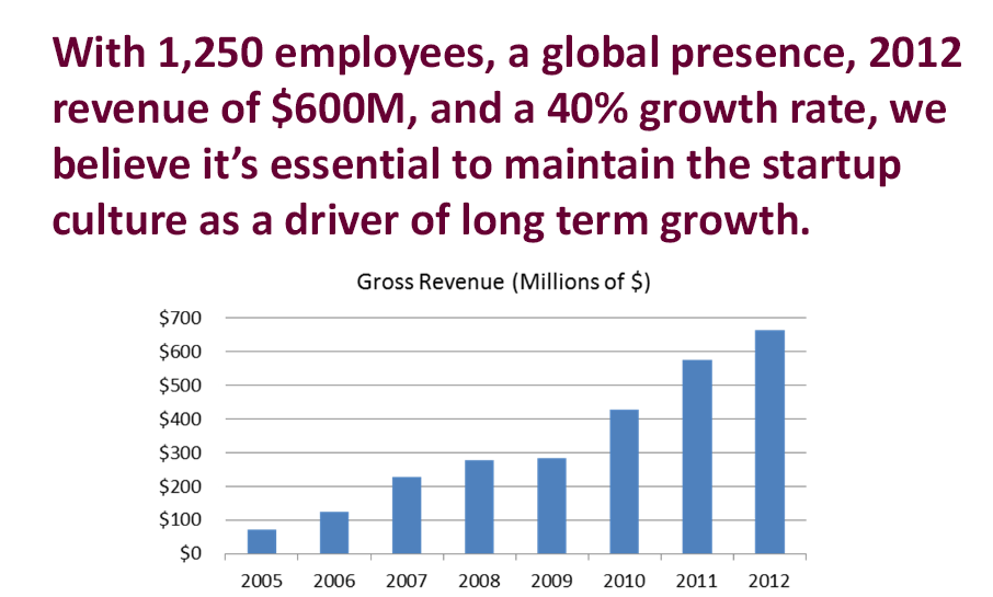 Wayfair.com stats growth revenue
