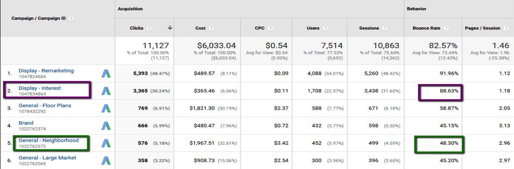 Google Ads campaign performance