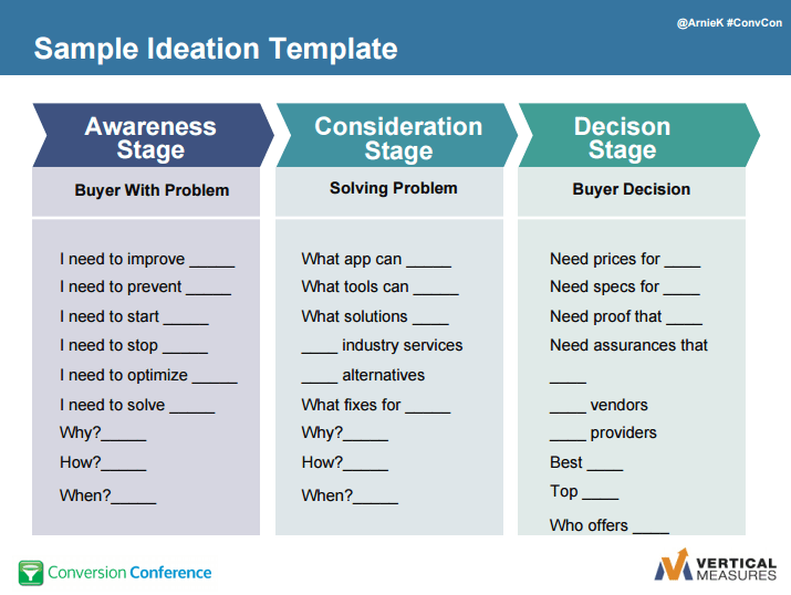conversion steps: awareness, consideration, and decision