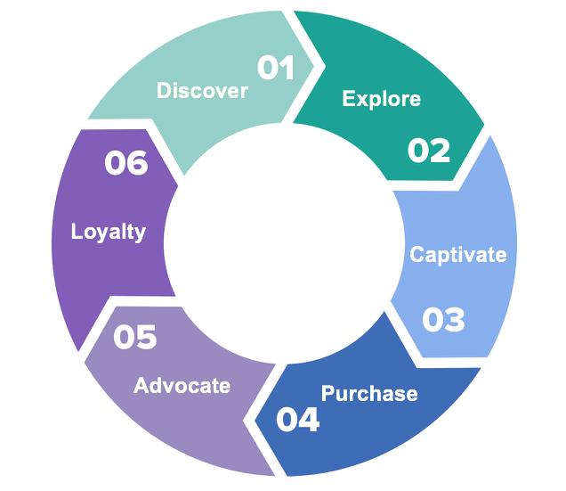 customer lifecycle steps 1-6