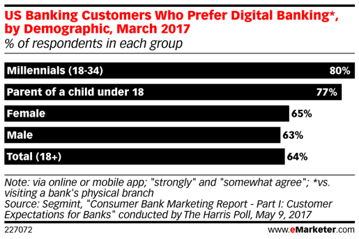 Graph showing banking customers who prefer digital banking by demographic, March 2017