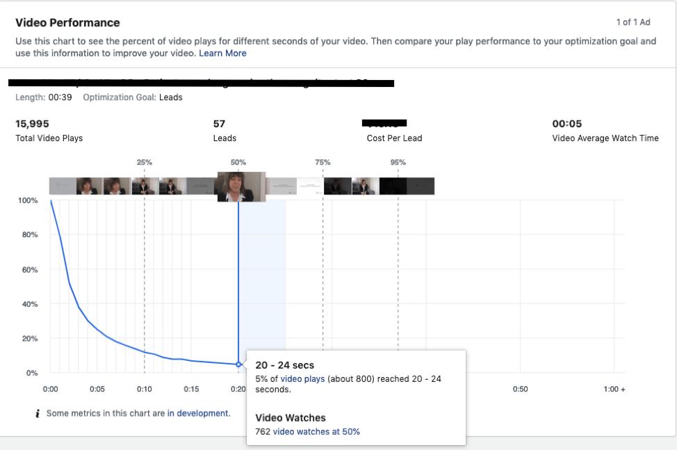Video performance chart data.