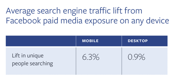 average search engine traffic lift from Facebook paid media exposure table
