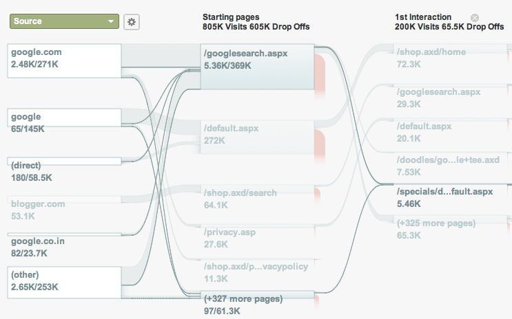 analytics flow visualization
