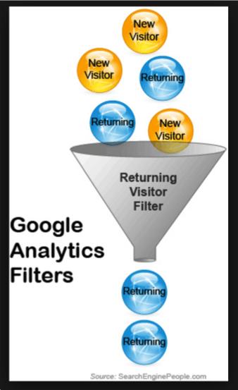 """Illustration of """"returning visitor"""" funnel"""