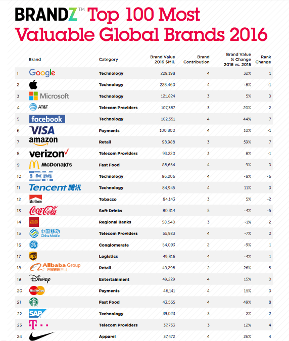 list of top 100 most valuable global brands in 2016