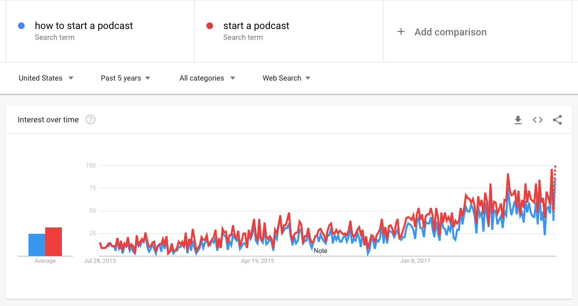 """""""interest over time"""" chart"""
