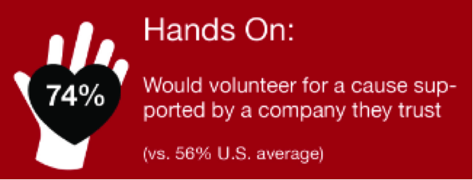 hands on statistic