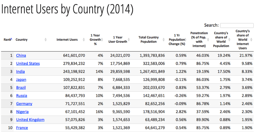 internet users by country 2014 stats