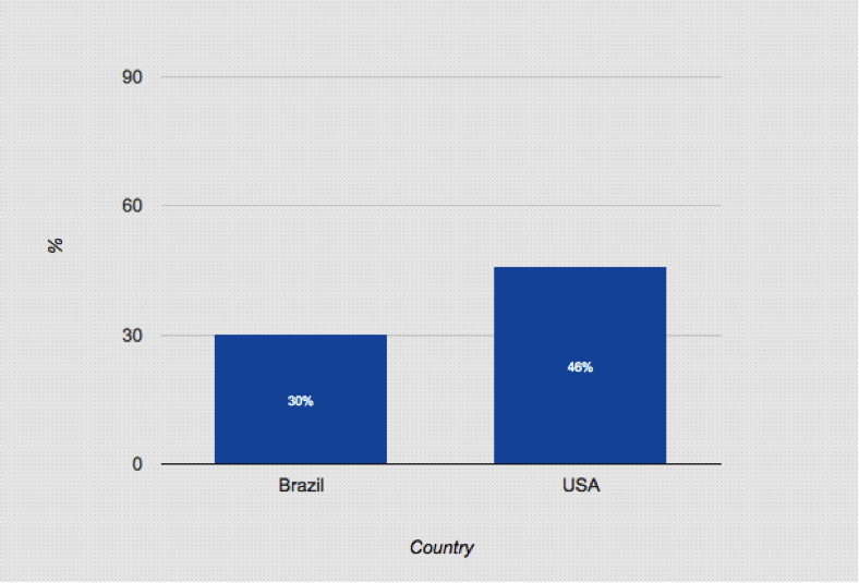brazil vs usa percentage of mobile purchasers