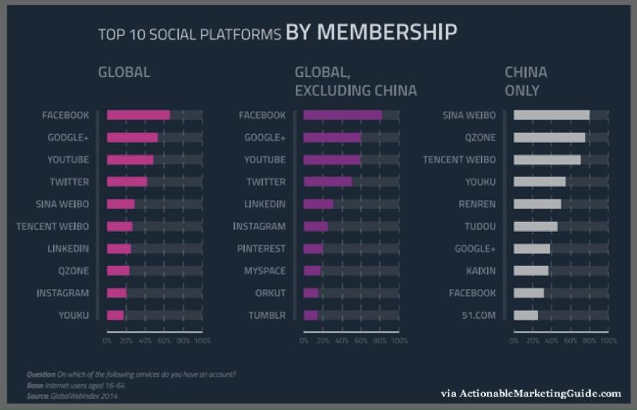 top 10 social platforms by membership