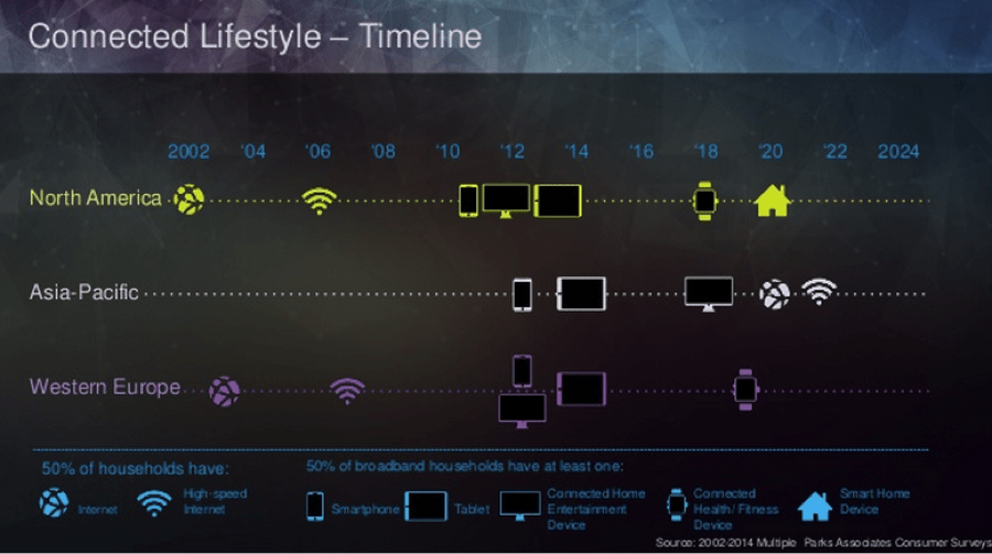 timeline of devices showing the connected lifestyle by world region
