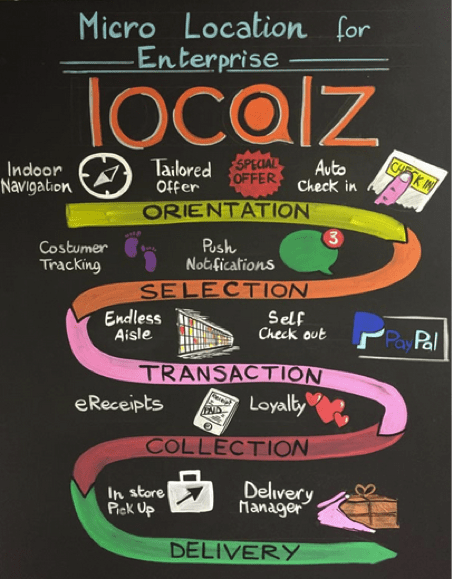 localz micro location for enterprise business