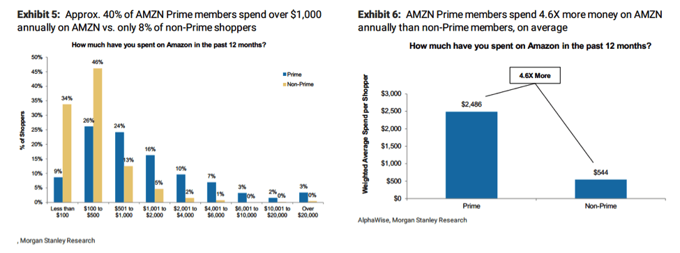 Amazon prime graphs