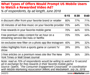 eMarketer US Mobile Users Rewarded Video Ads Statistics