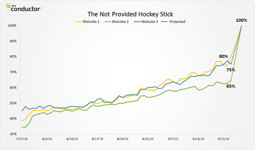 Conductor not provided hockey stick graph