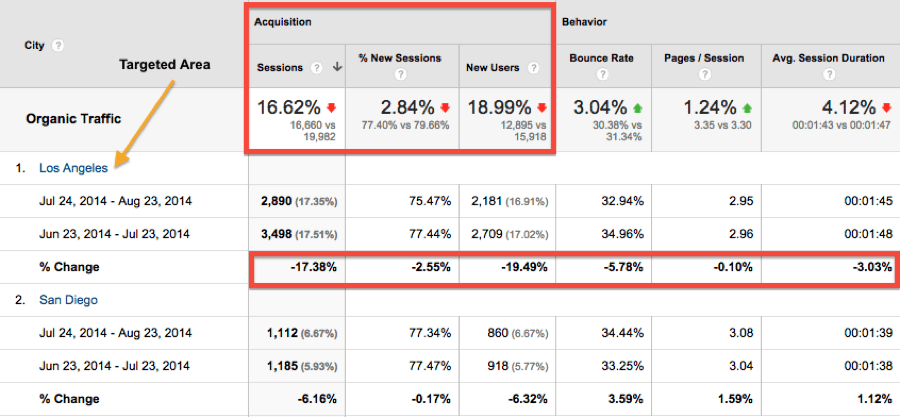 Google analytics Acquisition section