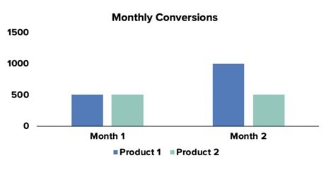 monthly conversions graph