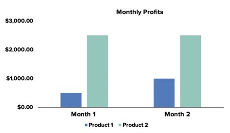 monthly profits of products