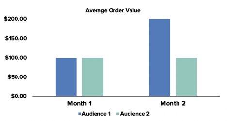 average order value MoM graph
