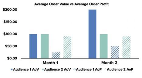 average order value vs average order profit MoM graph